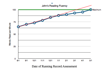 A graph of John's Reading Fluency