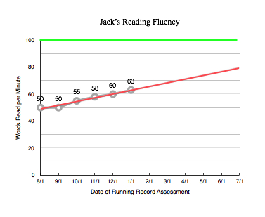 Graph of Jack's reading fluency