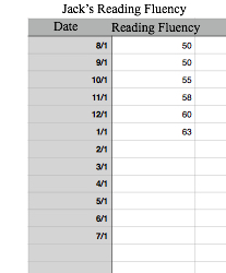 Table of Jack's reading fluency