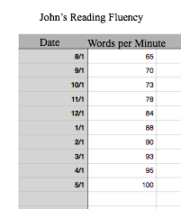 John's chart of reading fluency