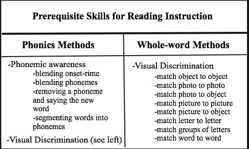 Preresiuqisite skills for reading instruction, phonics methods are phonemic awareness and visual discrimination. Phonemic awareness includes blessing onset-rime, blending phonemes, removing a phoneme, and segmenting words into phonemes. Visual discrimination includes matching objects, photos, pictures, letters, and words. Whole word method pre-requisite skills include visual discrimination